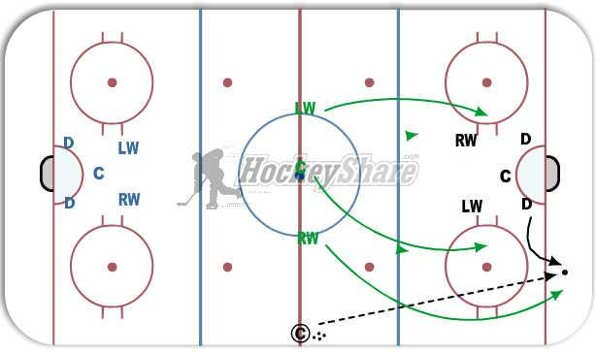 Perpetual Forecheck - Hockey Drill